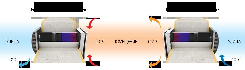 принцип работы рекуператоров blauberg