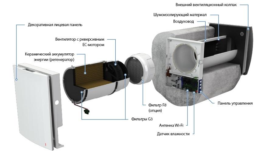 конструкция рекуператоров блабуберг