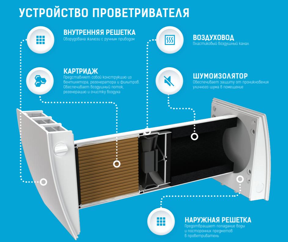 устройство бытового рекуператора Вентс