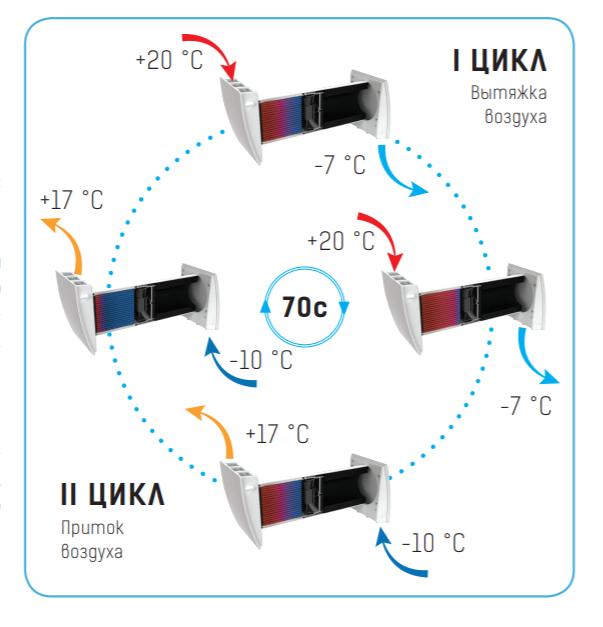 схема работы рекуператоров вентс