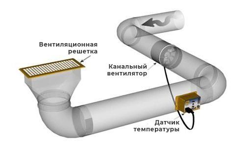 канальные вентиляторы для вытяжки
