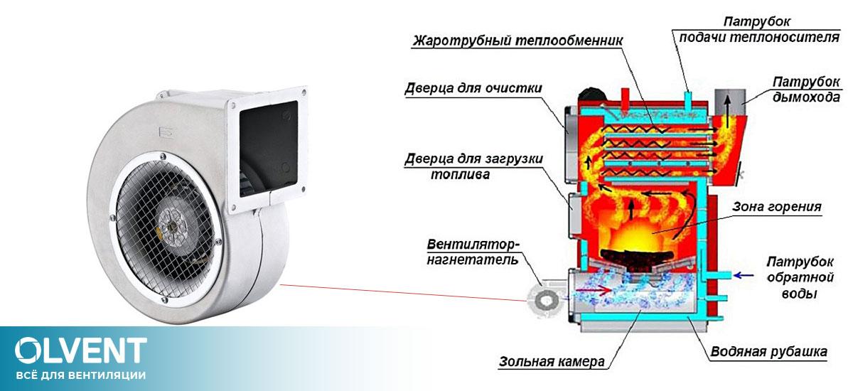 вентиляторы для котла пример