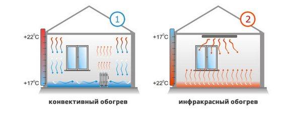 разница работы керамических обогревателей панелей