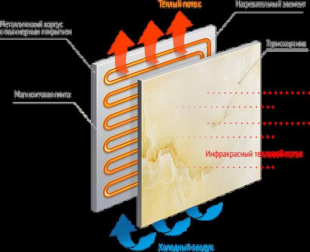 конструкция керамического обогревателя