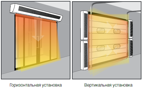 вертикальные и горизонтальные тепловые завесы