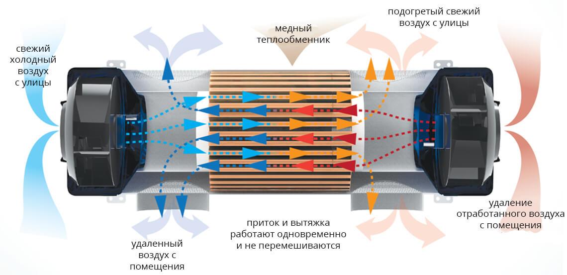 прямоточный роторный бытовой рекуператор
