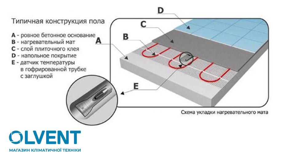 монтаж тонкого нагревательного мата под ламинат