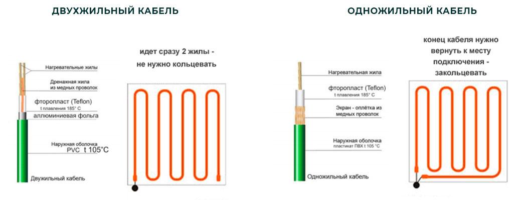 электрический теплый пол с одной или двумя жилами
