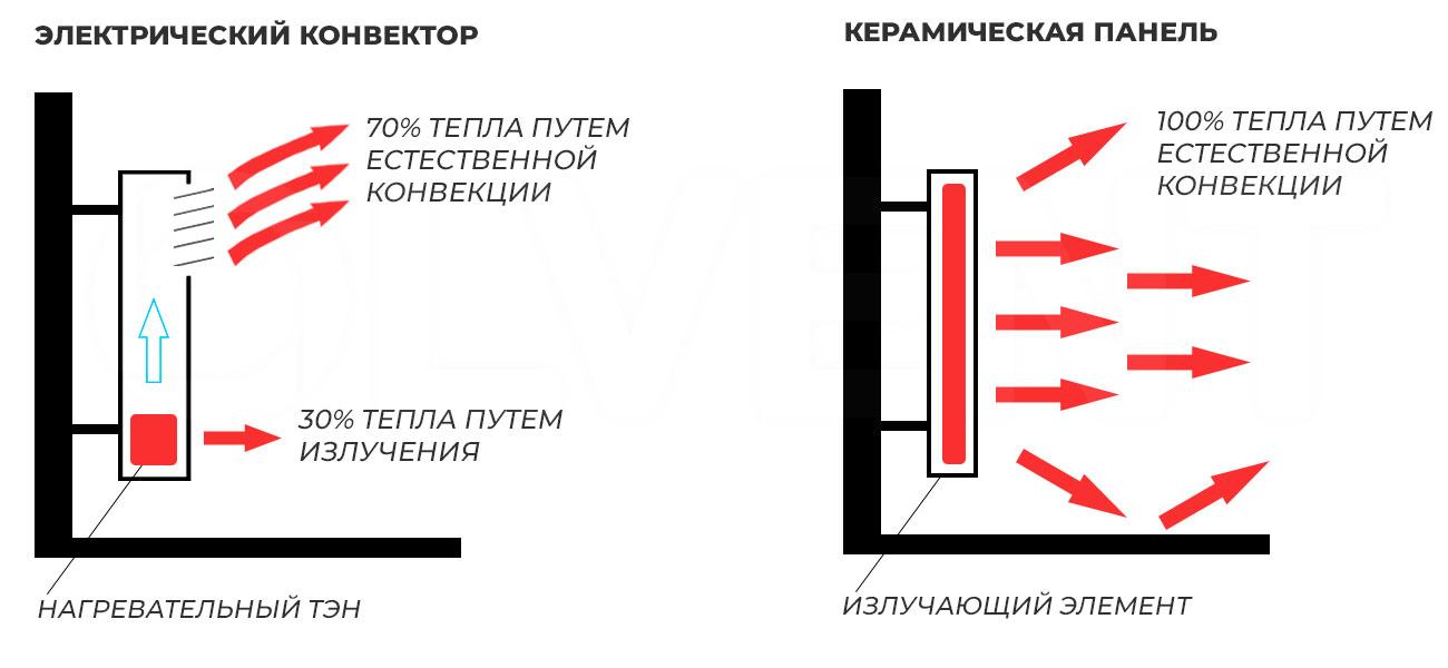 разница в работе конвектора и керамической панели